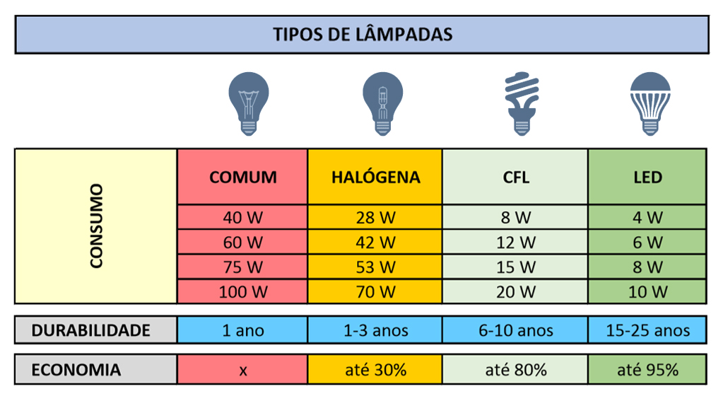 L mpadas tipos e diferen as for Tipos de fluorescentes