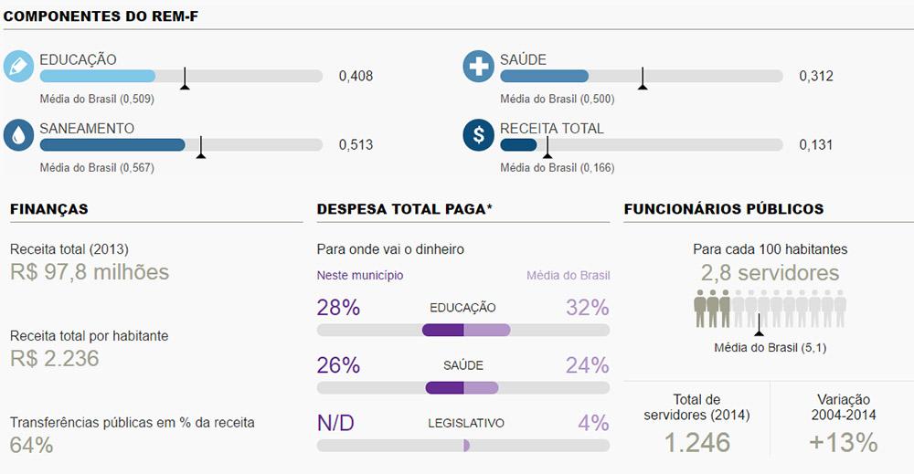 Fonte: Folha de S. Paulo