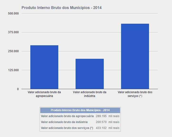 Dados do IBGE demonstram a importância do setor de serviços para a economia local. Fonte: IBGE.